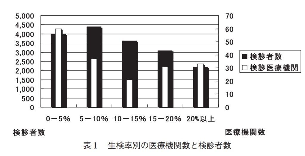 胃内視鏡検査(胃カメラ) 病理結果集計(2018~2020)